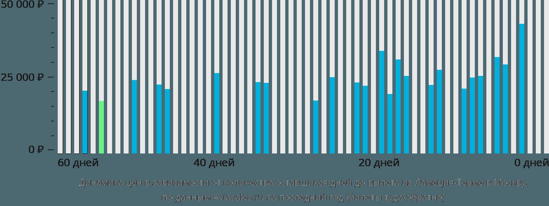 Динамика цен в зависимости от количества оставшихся дней до вылета из Ламеция-Терме в Москву