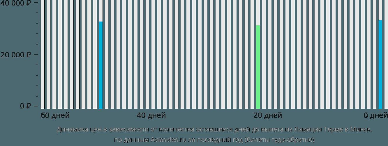 Динамика цен в зависимости от количества оставшихся дней до вылета из Ламеция-Терме в Минск