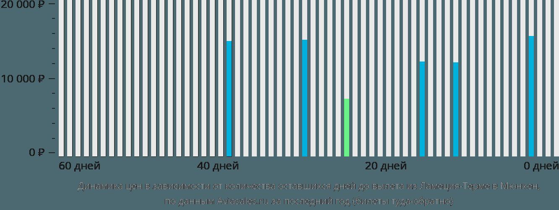 Динамика цен в зависимости от количества оставшихся дней до вылета из Ламеции-Терме в Мюнхен