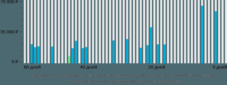 Динамика цен в зависимости от количества оставшихся дней до вылета из Ламеция-Терме в Россию