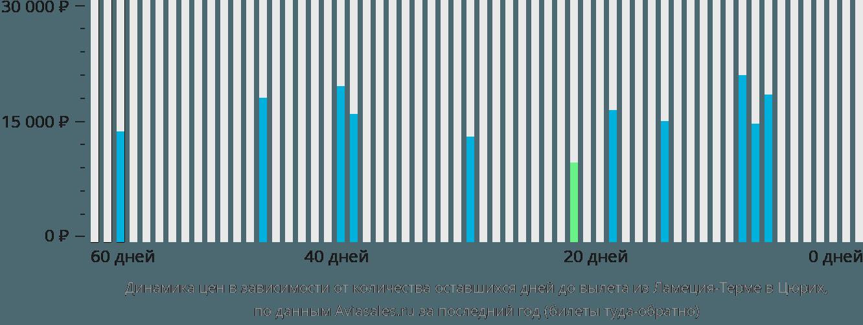 Динамика цен в зависимости от количества оставшихся дней до вылета из Ламеция-Терме в Цюрих