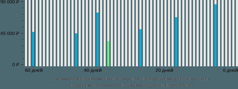 Динамика цен в зависимости от количества оставшихся дней до вылета из Сувы
