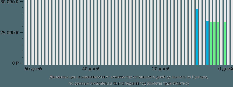 Динамика цен в зависимости от количества оставшихся дней до вылета из Сунтара