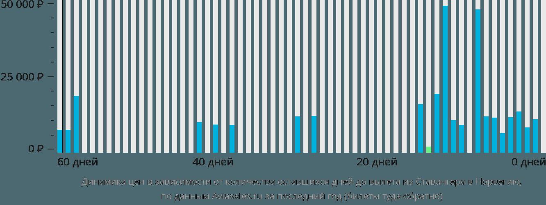 Динамика цен в зависимости от количества оставшихся дней до вылета из Ставангера в Норвегию
