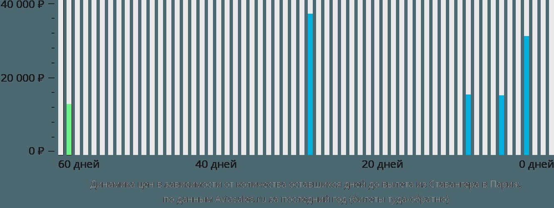 Динамика цен в зависимости от количества оставшихся дней до вылета из Ставангера в Париж