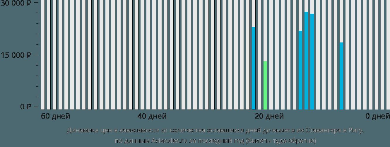 Динамика цен в зависимости от количества оставшихся дней до вылета из Ставангера в Ригу