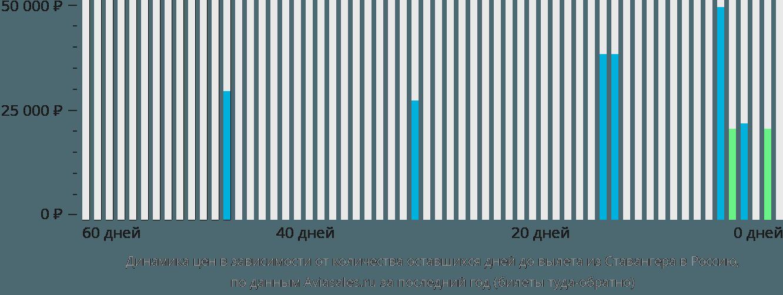 Динамика цен в зависимости от количества оставшихся дней до вылета из Ставангера в Россию