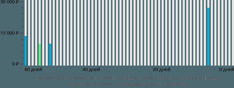 Динамика цен в зависимости от количества оставшихся дней до вылета из Ставангера в Варшаву