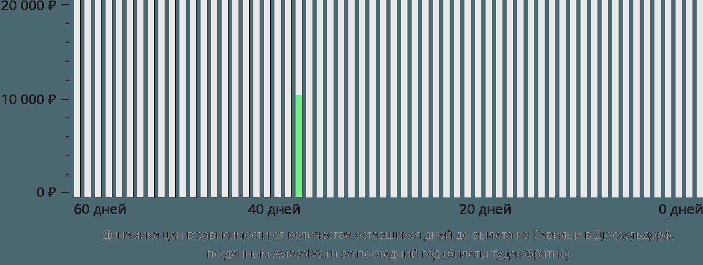 Динамика цен в зависимости от количества оставшихся дней до вылета из Севильи в Дюссельдорф