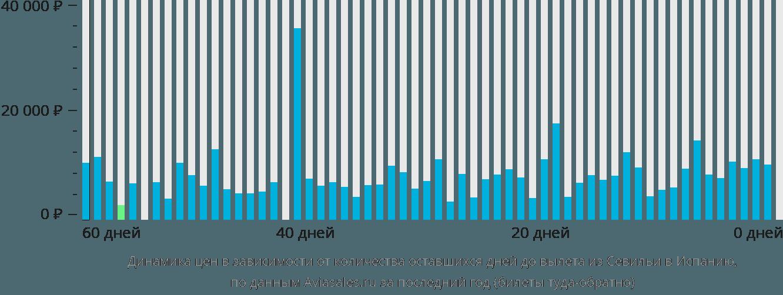 Динамика цен в зависимости от количества оставшихся дней до вылета из Севильи в Испанию