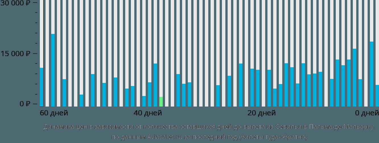 Динамика цен в зависимости от количества оставшихся дней до вылета из Севильи в Пальма-де-Майорку