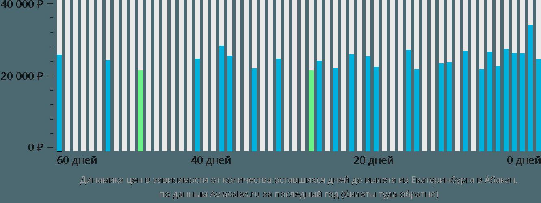 Динамика цен в зависимости от количества оставшихся дней до вылета из Екатеринбурга в Абакан