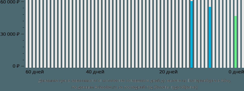 Динамика цен в зависимости от количества оставшихся дней до вылета из Екатеринбурга в Абху