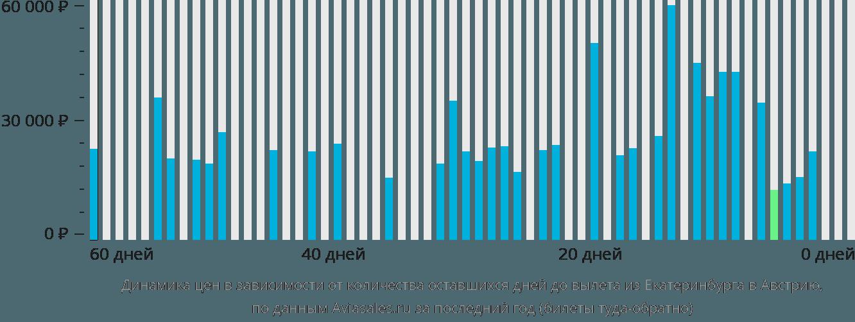 Динамика цен в зависимости от количества оставшихся дней до вылета из Екатеринбурга в Австрию