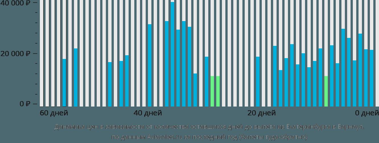 Динамика цен в зависимости от количества оставшихся дней до вылета из Екатеринбурга в Барнаул