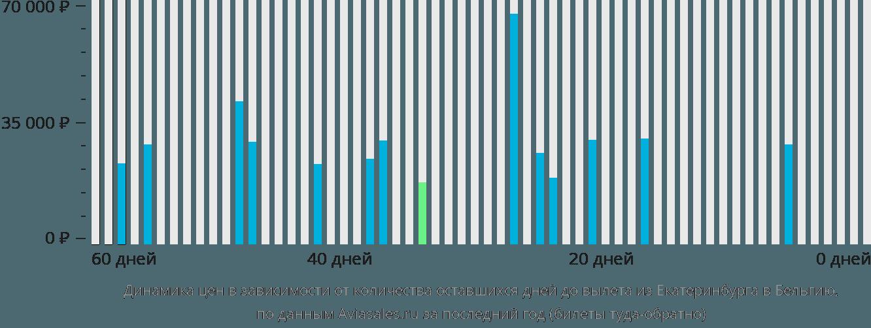 Динамика цен в зависимости от количества оставшихся дней до вылета из Екатеринбурга в Бельгию