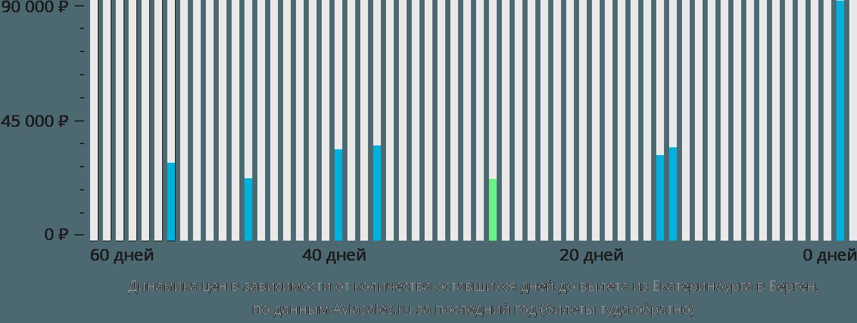 Динамика цен в зависимости от количества оставшихся дней до вылета из Екатеринбурга в Берген