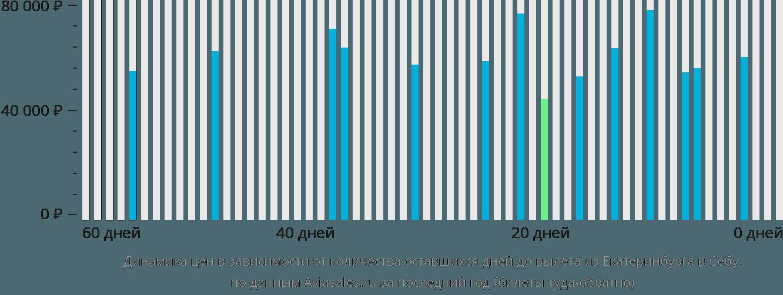 Динамика цен в зависимости от количества оставшихся дней до вылета из Екатеринбурга в Себу