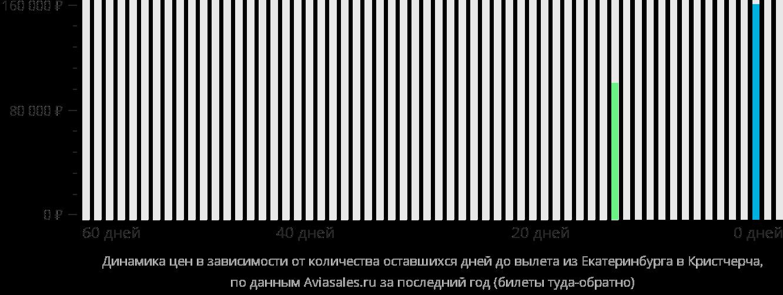 Динамика цен в зависимости от количества оставшихся дней до вылета из Екатеринбурга в Крайстчерч