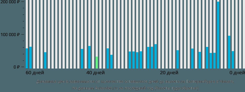 Динамика цен в зависимости от количества оставшихся дней до вылета из Екатеринбурга в Чикаго