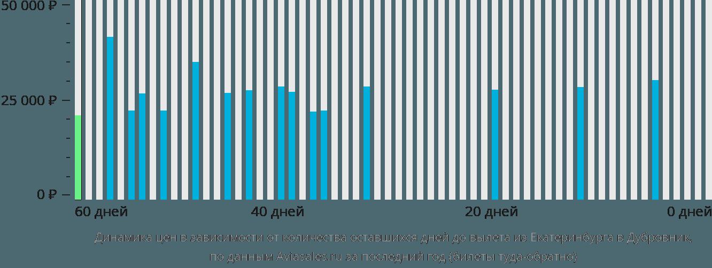 Динамика цен в зависимости от количества оставшихся дней до вылета из Екатеринбурга в Дубровник