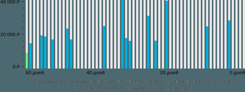 Динамика цен в зависимости от количества оставшихся дней до вылета из Екатеринбурга в Данию