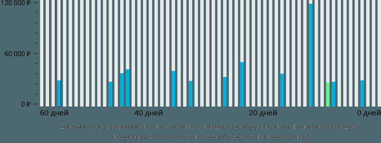 Динамика цен в зависимости от количества оставшихся дней до вылета из Екатеринбурга в Доху