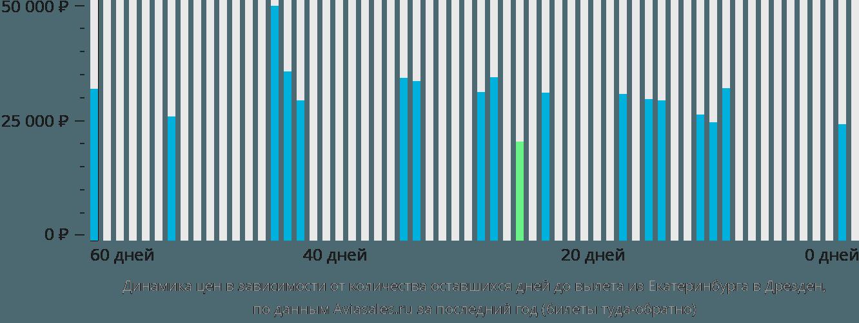 Динамика цен в зависимости от количества оставшихся дней до вылета из Екатеринбурга в Дрезден
