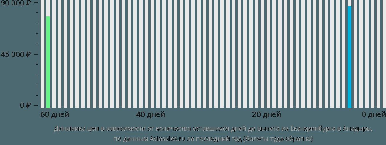 Динамика цен в зависимости от количества оставшихся дней до вылета из Екатеринбурга в Анадырь