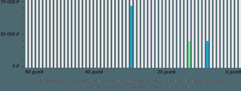 Динамика цен в зависимости от количества оставшихся дней до вылета из Екатеринбурга в Фару