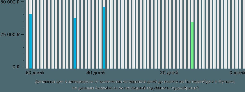 Динамика цен в зависимости от количества оставшихся дней до вылета из Екатеринбурга в Фуншал