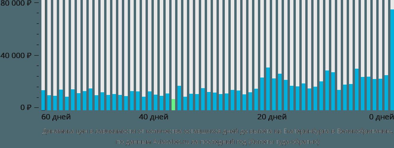 Динамика цен в зависимости от количества оставшихся дней до вылета из Екатеринбурга в Великобританию
