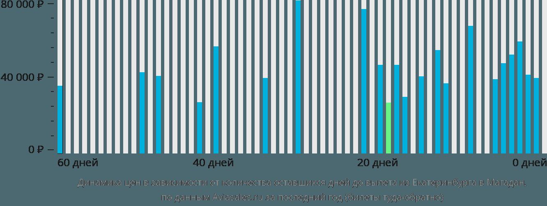 Динамика цен в зависимости от количества оставшихся дней до вылета из Екатеринбурга в Магадан