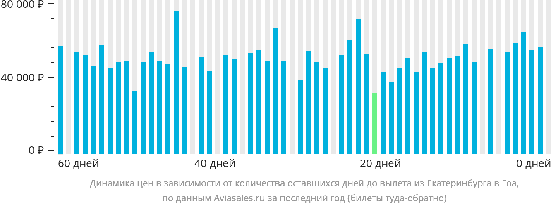 Динамика цен в зависимости от количества оставшихся дней до вылета из Екатеринбурга в Гоа