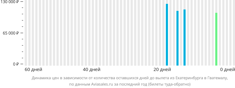 Динамика цен в зависимости от количества оставшихся дней до вылета из Екатеринбурга в Гватемалу