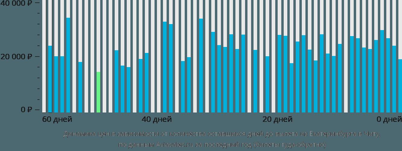 Динамика цен в зависимости от количества оставшихся дней до вылета из Екатеринбурга в Читу