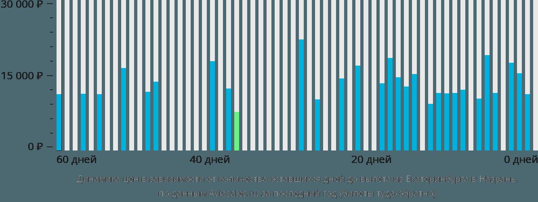 Динамика цен в зависимости от количества оставшихся дней до вылета из Екатеринбурга в Назрань