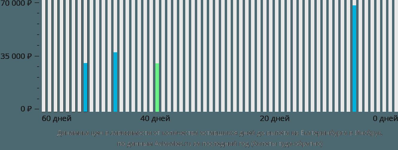 Динамика цен в зависимости от количества оставшихся дней до вылета из Екатеринбурга в Инсбрук