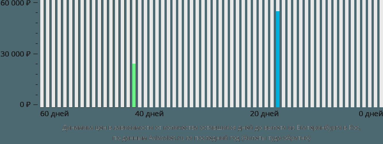 Динамика цен в зависимости от количества оставшихся дней до вылета из Екатеринбурга в Кос