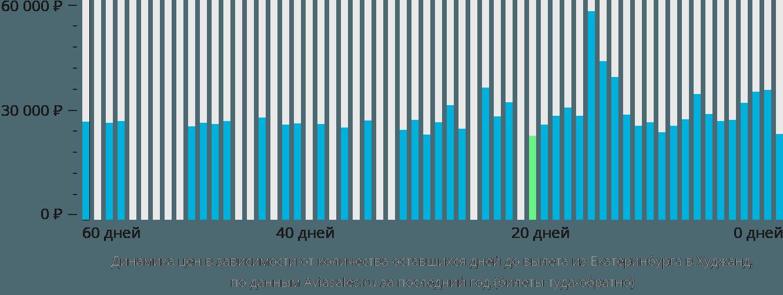 Динамика цен в зависимости от количества оставшихся дней до вылета из Екатеринбурга в Худжанд