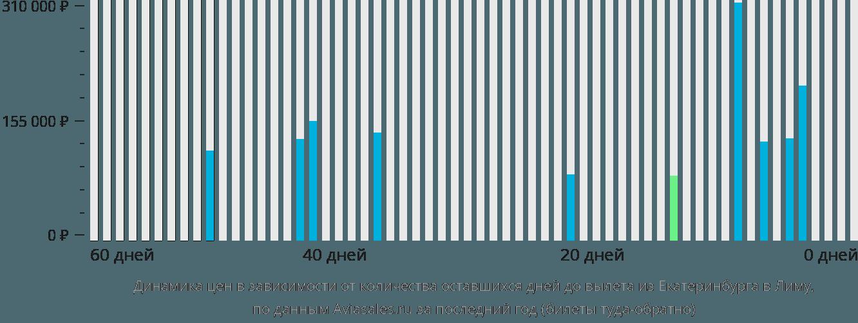 Динамика цен в зависимости от количества оставшихся дней до вылета из Екатеринбурга в Лиму