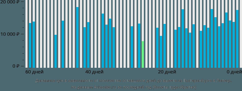 Динамика цен в зависимости от количества оставшихся дней до вылета из Екатеринбурга в Липецк