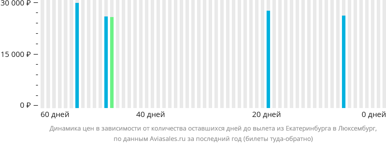Динамика цен в зависимости от количества оставшихся дней до вылета из Екатеринбурга в Люксембург