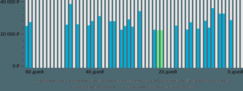 Динамика цен в зависимости от количества оставшихся дней до вылета из Екатеринбурга в Лион