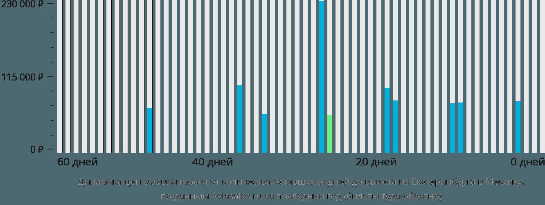 Динамика цен в зависимости от количества оставшихся дней до вылета из Екатеринбурга в Мексику