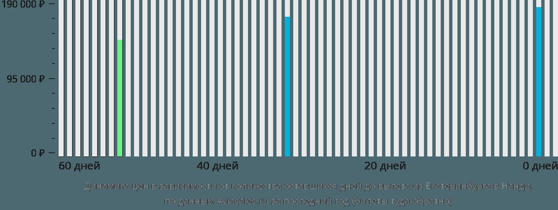 Динамика цен в зависимости от количества оставшихся дней до вылета из Екатеринбурга в Нанди
