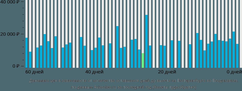 Динамика цен в зависимости от количества оставшихся дней до вылета из Екатеринбурга во Владикавказ