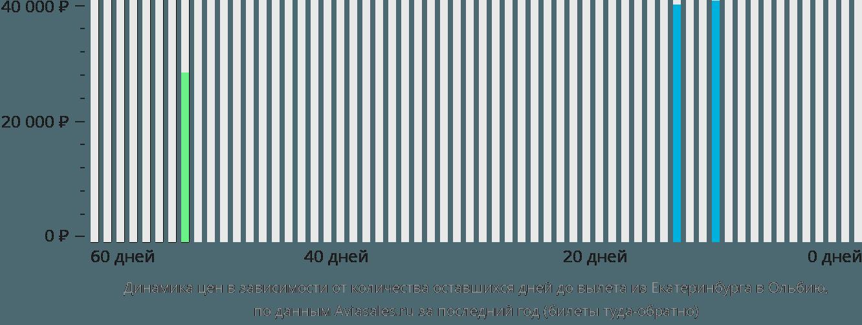 Динамика цен в зависимости от количества оставшихся дней до вылета из Екатеринбурга в Ольбию