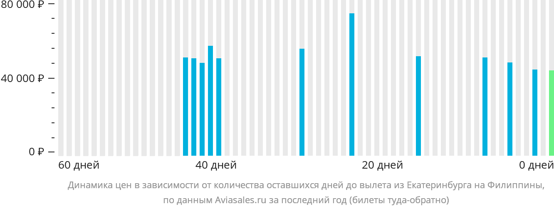 Динамика цен в зависимости от количества оставшихся дней до вылета из Екатеринбурга на Филиппины