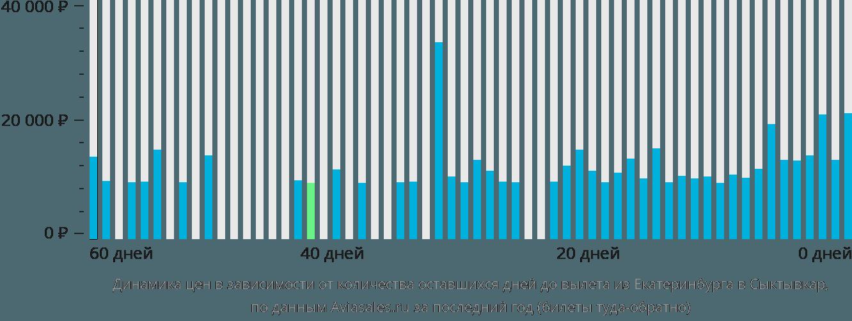 Динамика цен в зависимости от количества оставшихся дней до вылета из Екатеринбурга в Сыктывкар
